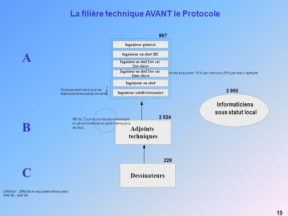 Adjoints techniques Dessinateurs A C B La filière technique AVANT le Protocole 19 Informaticiens sous statut local NBI de 13 points pour les adjoints