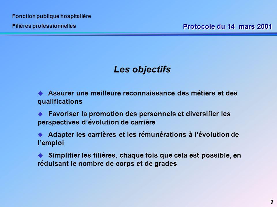 Fonction publique hospitalière Filières professionnelles Protocole du 14 mars 2001 u Assurer une meilleure reconnaissance des métiers et des qualifica