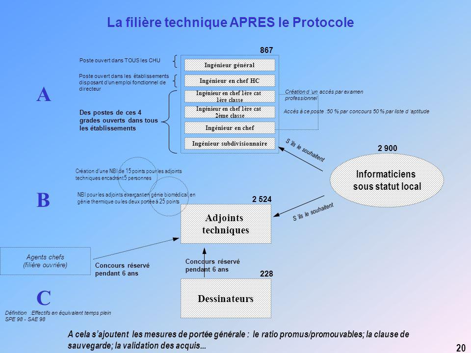 Adjoints techniques Dessinateurs A C B La filière technique APRES le Protocole 20 Informaticiens sous statut local Agents chefs (filière ouvrière) Con
