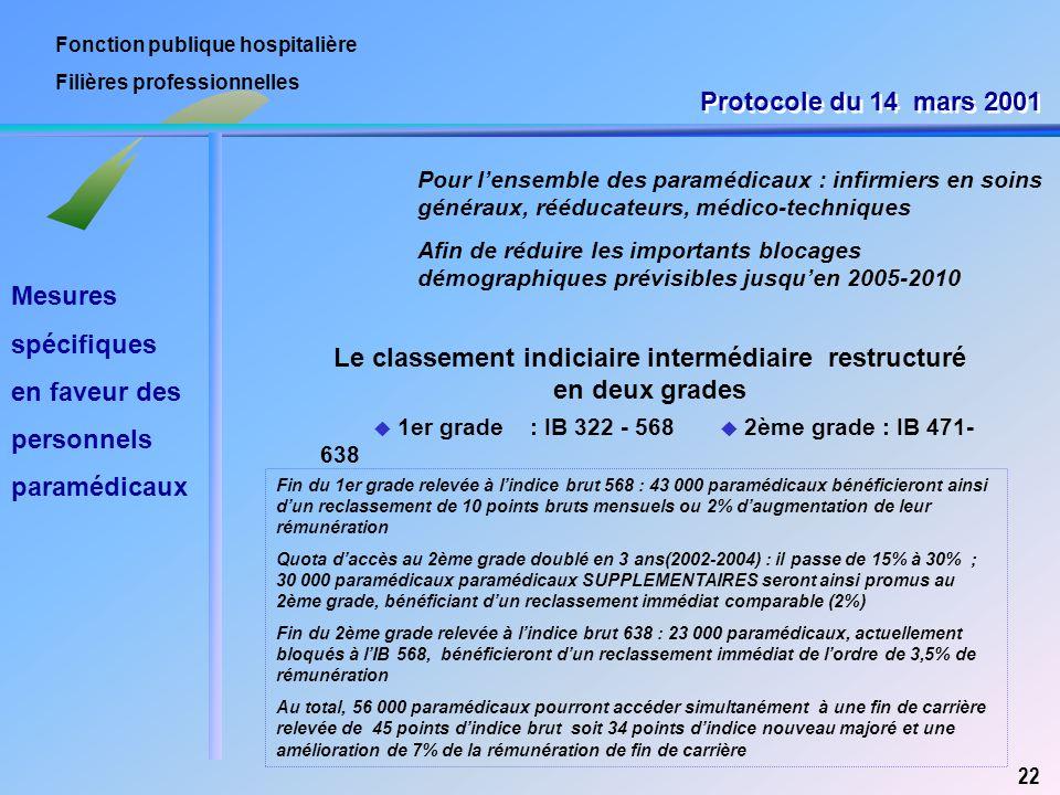 Fonction publique hospitalière Filières professionnelles Pour l'ensemble des paramédicaux : infirmiers en soins généraux, rééducateurs, médico-techniq