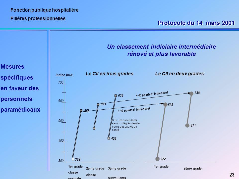 Fonction publique hospitalière Filières professionnelles 23 Un classement indiciaire intermédiaire rénové et plus favorable 300 400 500 600 700 322 55