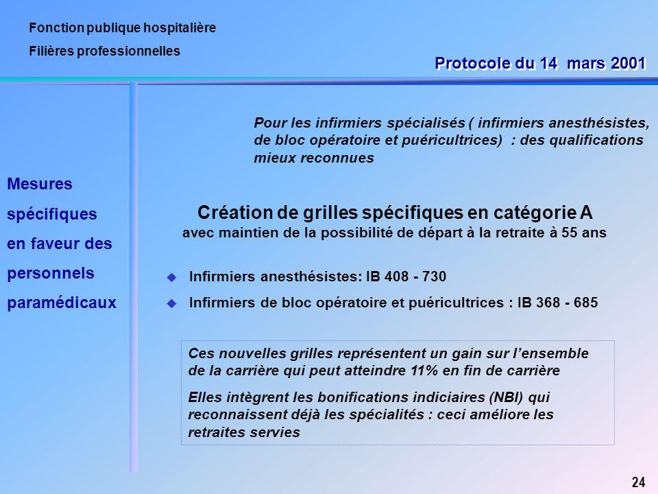 Fonction publique hospitalière Filières professionnelles Pour les infirmiers spécialisés ( infirmiers anesthésistes, de bloc opératoire et puéricultri