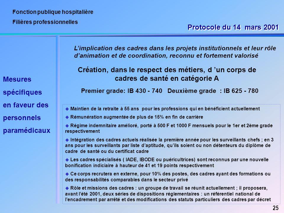 Fonction publique hospitalière Filières professionnelles L'implication des cadres dans les projets institutionnels et leur rôle d'animation et de coor