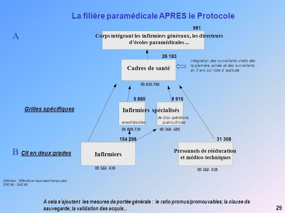Infirmiers Cadres de santé A Personnels de rééducation et médico-techniques IB 322- 638 B CII en deux grades La filière paramédicale APRES le Protocol