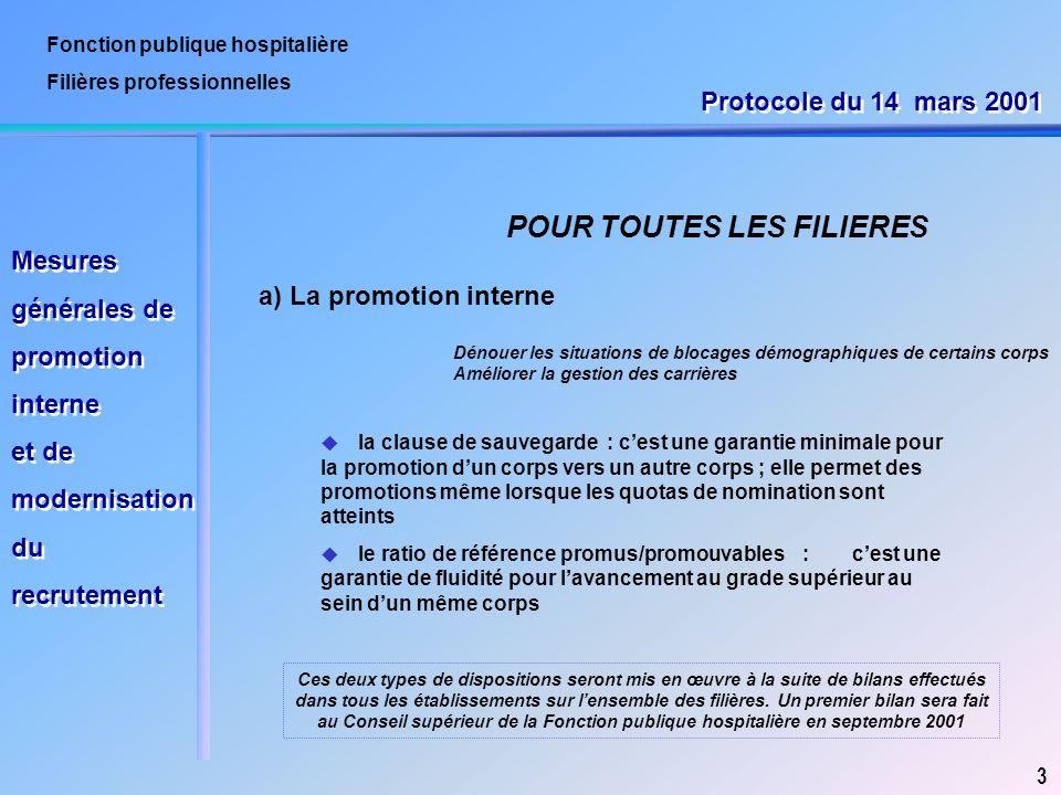 Fonction publique hospitalière Filières professionnelles a) La promotion interne 3 POUR TOUTES LES FILIERES Mesures générales de promotion interne et