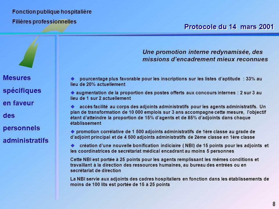 Fonction publique hospitalière Filières professionnelles Une promotion interne redynamisée, des missions d'encadrement mieux reconnues 8 u pourcentage