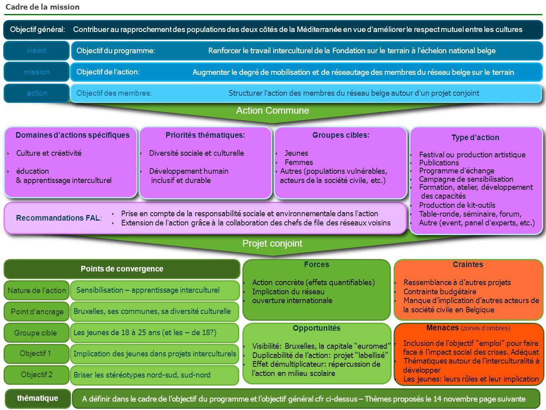 Objectif général:Contribuer au rapprochement des populations des deux côtés de la Méditerranée en vue d'améliorer le respect mutuel entre les cultures Objectif du programme: Renforcer le travail interculturel de la Fondation sur le terrain à l ' échelon national belge Objectif de l'action: Augmenter le degré de mobilisation et de réseautage des membres du réseau belge sur le terrain Objectif des membres: Structurer l ' action des membres du réseau belge autour d ' un projet conjoint Action Commune Domaines d'actions spécifiques ‣ Culture et créativité ‣ éducation & apprentissage interculturel Priorités thématiques: ‣ Diversité sociale et culturelle ‣ Développement humain inclusif et durable Groupes cibles: ‣ Jeunes ‣ Femmes ‣ Autres (populations vulnérables, acteurs de la société civile, etc.) Type d'action ‣ Festival ou production artistique ‣ Publications ‣ Programme d ' échange ‣ Campagne de sensibilisation ‣ Formation, atelier, développement des capacités ‣ Production de kit-outils ‣ Table-ronde, séminaire, forum, ‣ Autre (event, panel d ' experts, etc.) Recommandations FAL: ‣ Prise en compte de la responsabilité sociale et environnementale dans l ' action ‣ Extension de l ' action grâce à la collaboration des chefs de file des réseaux voisins Projet conjoint vision mission action Groupe cible Points de convergence Point d'ancrage Objectif 1 Nature de l'action Objectif 2 thématique Forces ‣ Action concrète (effets quantifiables) ‣ Implication du réseau ‣ ouverture internationale Opportunités ‣ Visibilité: Bruxelles, la capitale euromed ‣ Duplicabilité de l'action: projet labellisé ‣ Effet démultiplicateur: répercussion de l'action en milieu scolaire Menaces (zones d'ombres) ‣ Inclusion de l'objectif emploi pour faire face à l'impact social des crises.