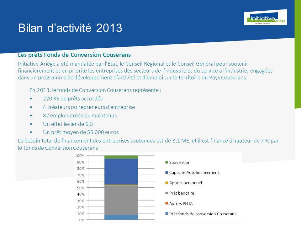 Bilan d'activité 2013 Les prêts Fonds de Conversion Couserans Initiative Ariège a été mandatée par l'Etat, le Conseil Régional et le Conseil Général pour soutenir financièrement et en priorité les entreprises des secteurs de l'industrie et du service à l'industrie, engagées dans un programme de développement d'activité et d'emploi sur le territoire du Pays Couserans.
