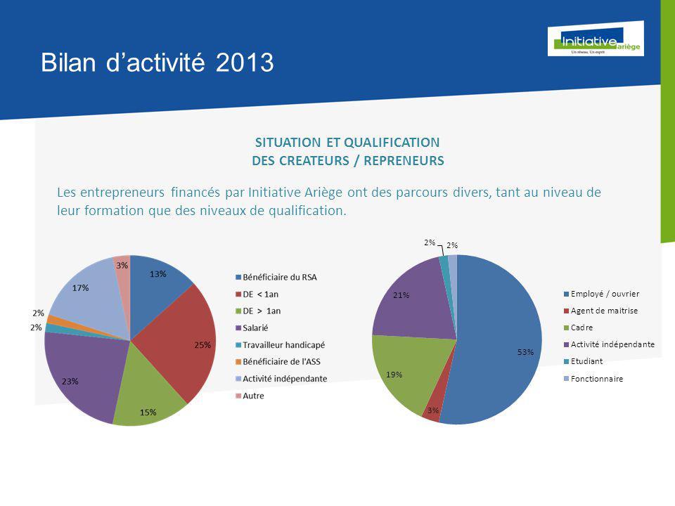 Bilan d'activité 2013 SITUATION ET QUALIFICATION DES CREATEURS / REPRENEURS Les entrepreneurs financés par Initiative Ariège ont des parcours divers, tant au niveau de leur formation que des niveaux de qualification.