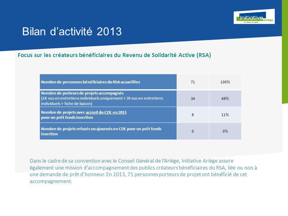 Bilan d'activité 2013 Focus sur les créateurs bénéficiaires du Revenu de Solidarité Active (RSA) Nombre de personnes bénéficiaires du RSA accueillies71100% Nombre de porteurs de projets accompagnés (14 vus en entretiens individuels uniquement + 20 vus en entretiens individuels + fiche de liaison) 3448% Nombre de projets avec accord du CDE en 2013 pour un prêt fonds insertion 811% Nombre de projets refusés ou ajournés en CDE pour un prêt fonds insertion 00% Dans le cadre de sa convention avec le Conseil Général de l'Ariège, Initiative Ariège assure également une mission d'accompagnement des publics créateurs bénéficiaires du RSA, liée ou non à une demande de prêt d'honneur.
