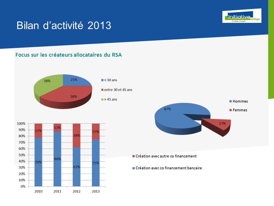 Bilan d'activité 2013 Focus sur les créateurs allocataires du RSA