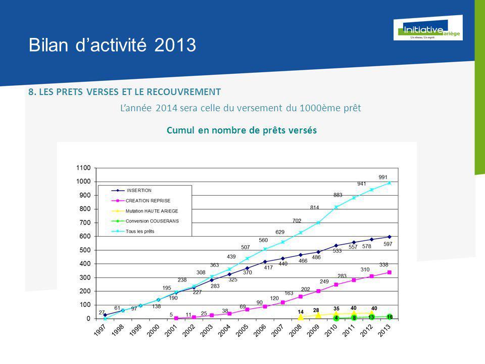 Bilan d'activité 2013 8.
