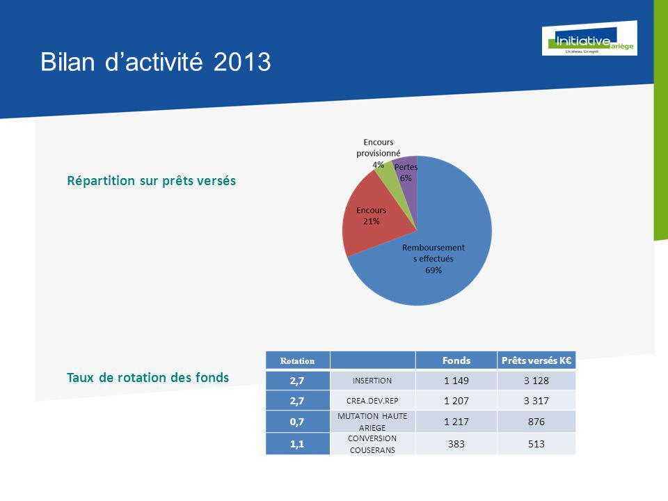 Bilan d'activité 2013 Répartition sur prêts versés Taux de rotation des fonds Rotation FondsPrêts versés K€ 2,7 INSERTION 1 1493 128 2,7 CREA.DEV.REP 1 2073 317 0,7 MUTATION HAUTE ARIEGE 1 217876 1,1 CONVERSION COUSERANS 383513