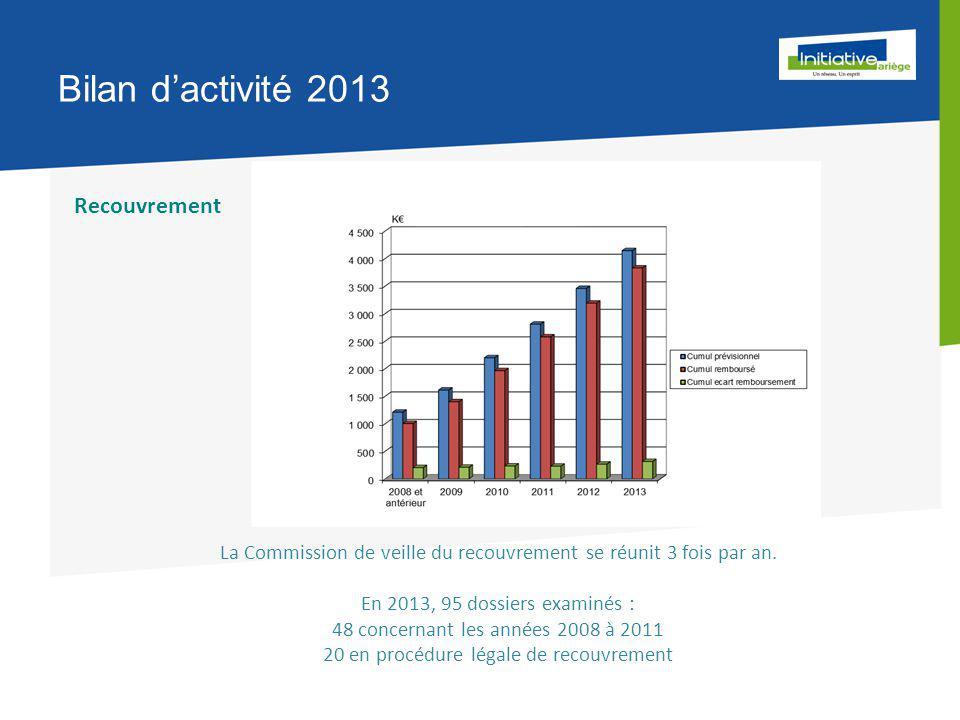 Bilan d'activité 2013 Recouvrement La Commission de veille du recouvrement se réunit 3 fois par an.