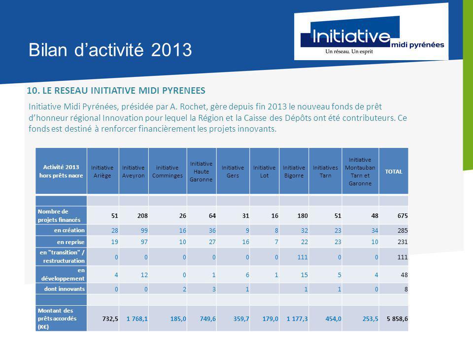 Bilan d'activité 2013 10.