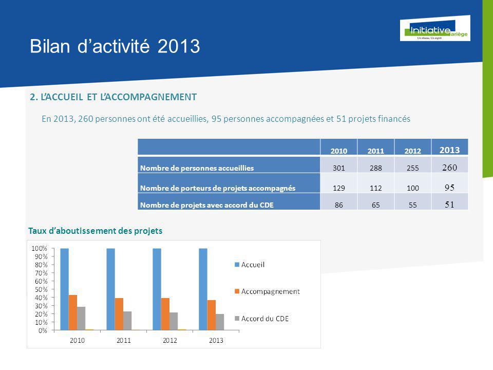 Bilan d'activité 2013 2.