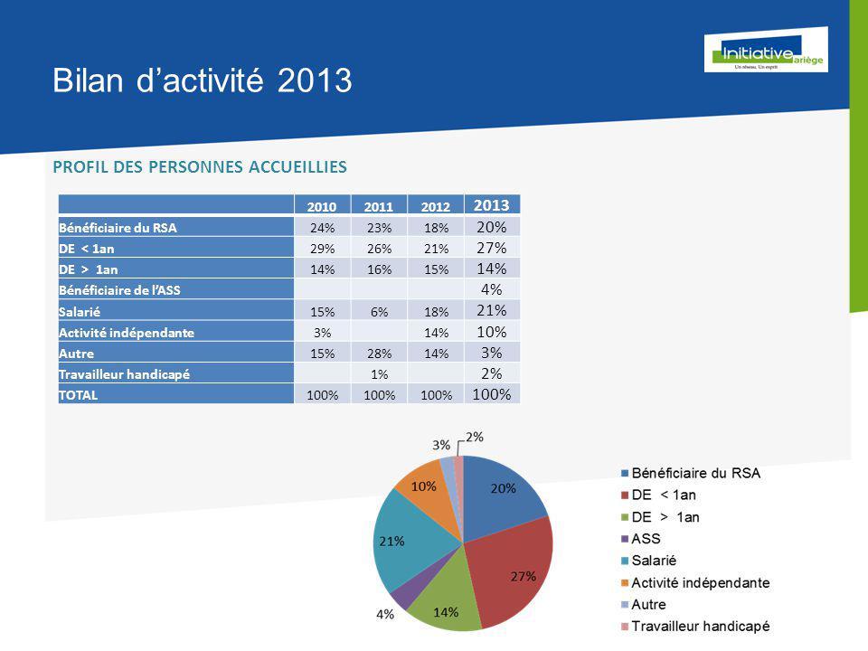 Bilan d'activité 2013 201020112012 2013 Bénéficiaire du RSA24%23%18% 20% DE < 1an29%26%21% 27% DE > 1an14%16%15% 14% Bénéficiaire de l'ASS 4% Salarié15%6%18% 21% Activité indépendante3% 14% 10% Autre15%28%14% 3% Travailleur handicapé 1% 2% TOTAL100% PROFIL DES PERSONNES ACCUEILLIES