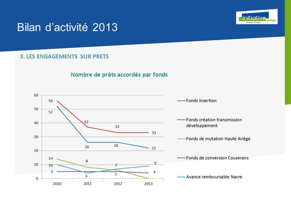 Bilan d'activité 2013 3. LES ENGAGEMENTS SUR PRETS Nombre de prêts accordés par fonds