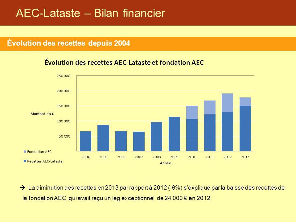 AEC-Lataste – Bilan financier Évolution des recettes depuis 2004  La diminution des recettes en 2013 par rapport à 2012 (-9%) s'explique par la baiss