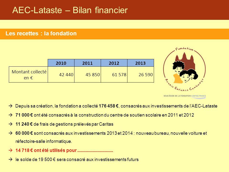 AEC-Lataste – Bilan financier Les recettes : la fondation 2010201120122013 Montant collecté en € 42 440 45 850 61 578 26 590  Depuis sa création, la