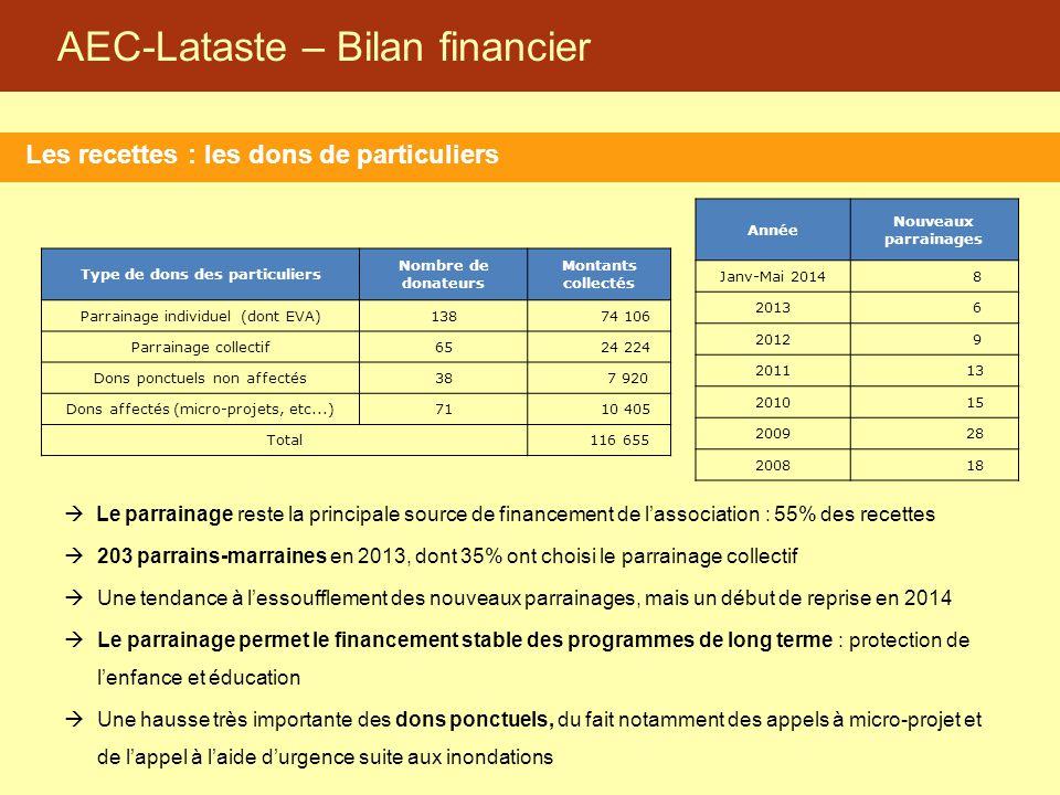 AEC-Lataste – Bilan financier Les recettes : les dons de particuliers  Le parrainage reste la principale source de financement de l'association : 55%