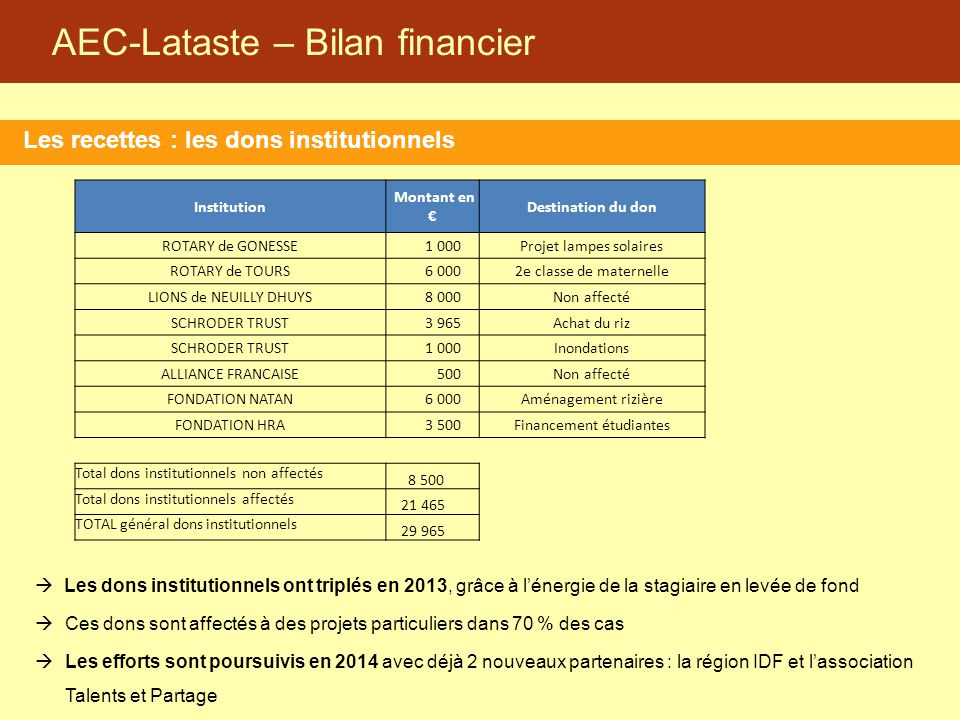 AEC-Lataste – Bilan financier Les recettes : les dons institutionnels  Les dons institutionnels ont triplés en 2013, grâce à l'énergie de la stagiair