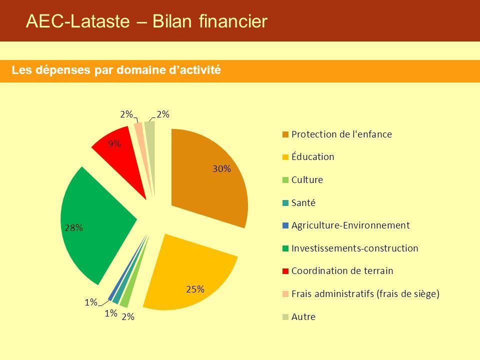 AEC-Lataste – Bilan financier Les dépenses par domaine d'activité