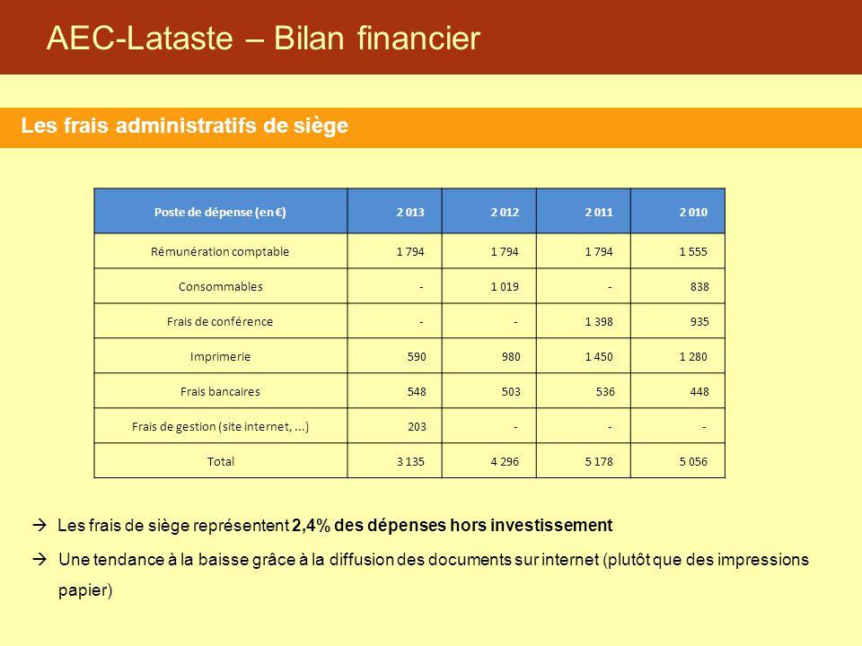AEC-Lataste – Bilan financier Les frais administratifs de siège  Les frais de siège représentent 2,4% des dépenses hors investissement  Une tendance