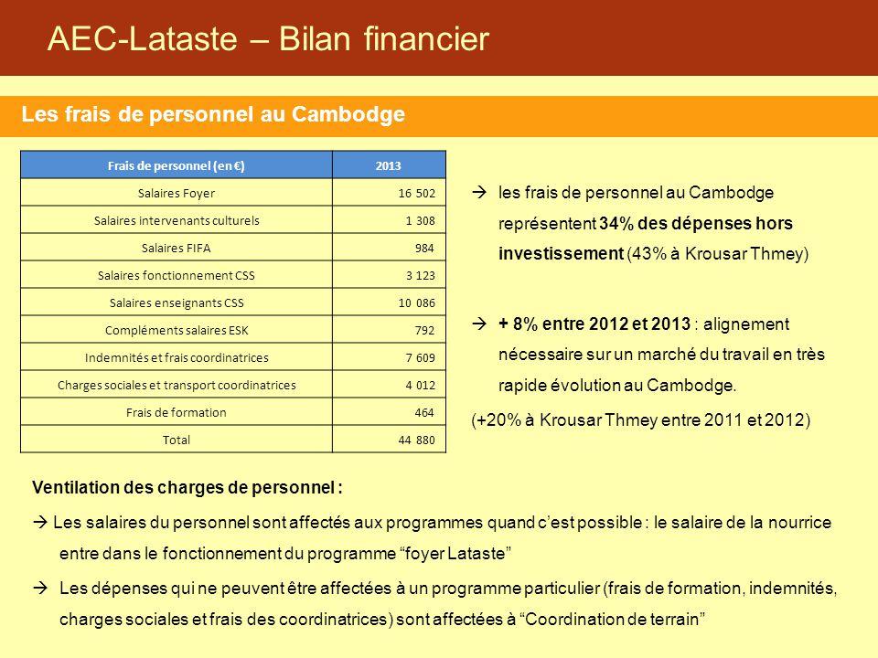 AEC-Lataste – Bilan financier Les frais de personnel au Cambodge Ventilation des charges de personnel :  Les salaires du personnel sont affectés aux