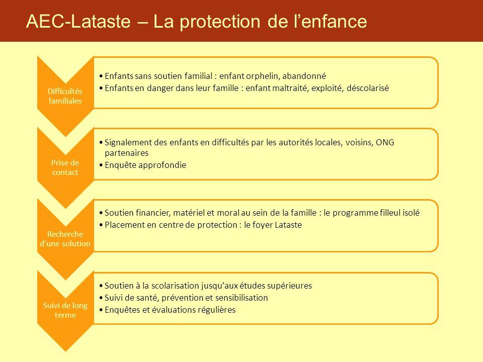AEC-Lataste – La protection de l'enfance Difficultés familiales Enfants sans soutien familial : enfant orphelin, abandonné Enfants en danger dans leur