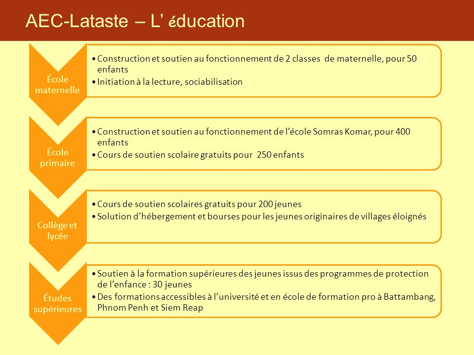 AEC-Lataste – L' é ducation École maternelle Construction et soutien au fonctionnement de 2 classes de maternelle, pour 50 enfants Initiation à la lec
