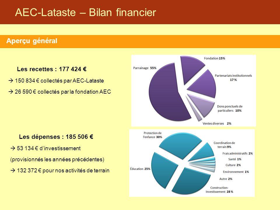 AEC-Lataste – Bilan financier Aperçu général Les recettes : 177 424 €  150 834 € collectés par AEC-Lataste  26 590 € collectés par la fondation AEC