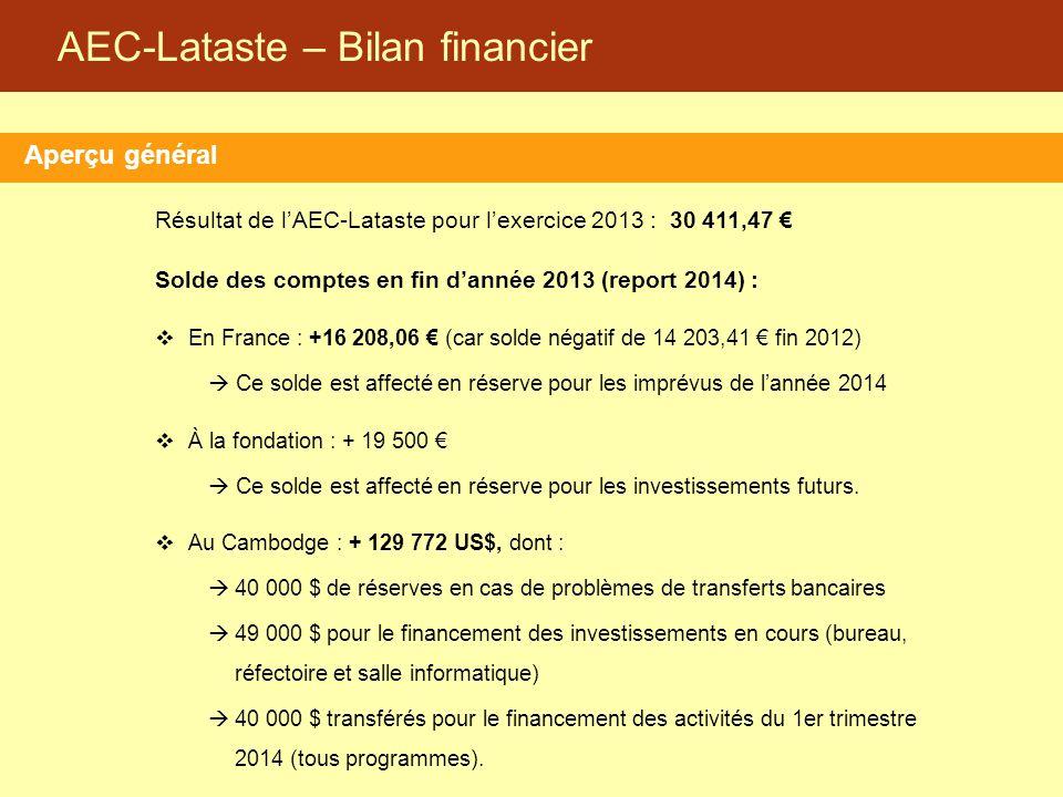 AEC-Lataste – Bilan financier Aperçu général Résultat de l'AEC-Lataste pour l'exercice 2013 : 30 411,47 € Solde des comptes en fin d'année 2013 (repor