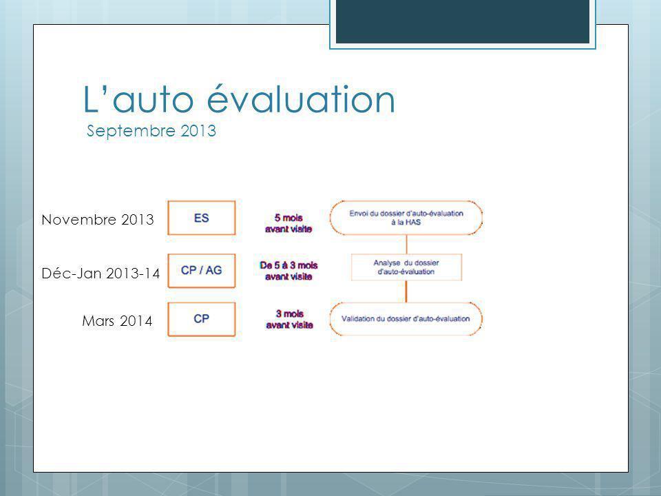 L'auto évaluation Septembre 2013 Novembre 2013 Déc-Jan 2013-14 Mars 2014