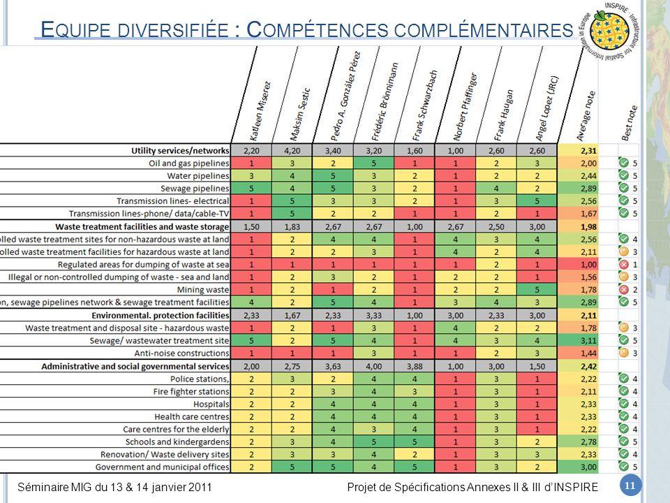 Séminaire MIG du 13 & 14 janvier 2011Projet de Spécifications Annexes II & III d'INSPIRE E QUIPE DIVERSIFIÉE : C OMPÉTENCES COMPLÉMENTAIRES 11