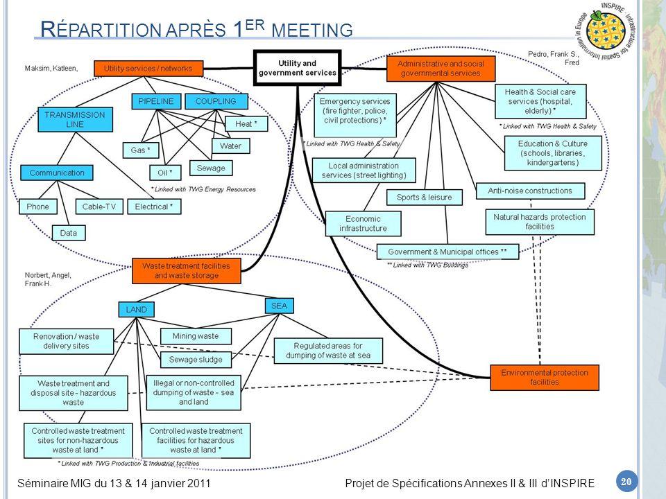 Séminaire MIG du 13 & 14 janvier 2011Projet de Spécifications Annexes II & III d'INSPIRE R ÉPARTITION APRÈS 1 ER MEETING 20