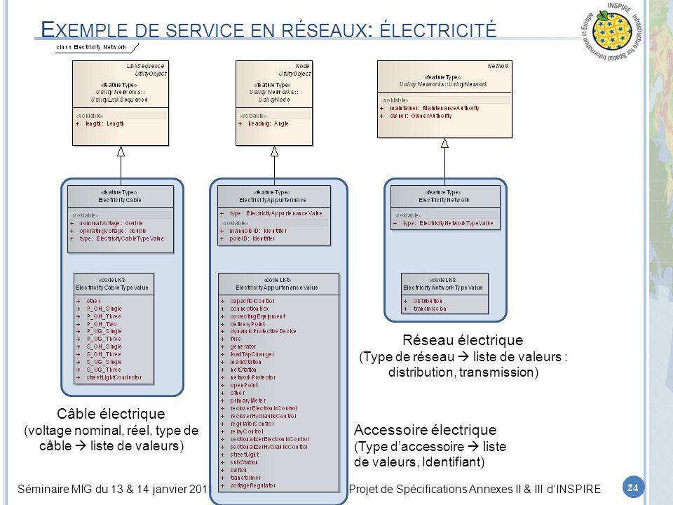 Séminaire MIG du 13 & 14 janvier 2011Projet de Spécifications Annexes II & III d'INSPIRE E XEMPLE DE SERVICE EN RÉSEAUX : ÉLECTRICITÉ 24 Câble électrique (voltage nominal, réel, type de câble  liste de valeurs) Accessoire électrique (Type d'accessoire  liste de valeurs, Identifiant) Réseau électrique (Type de réseau  liste de valeurs : distribution, transmission)