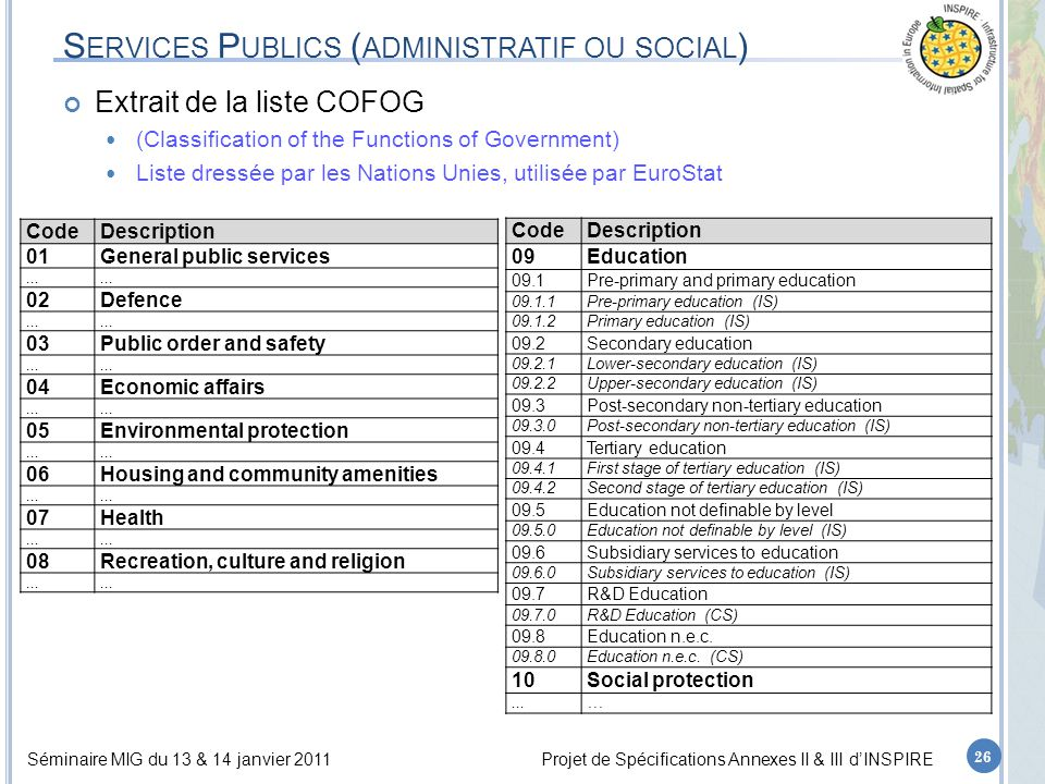 Séminaire MIG du 13 & 14 janvier 2011Projet de Spécifications Annexes II & III d'INSPIRE S ERVICES P UBLICS ( ADMINISTRATIF OU SOCIAL ) Extrait de la liste COFOG (Classification of the Functions of Government) Liste dressée par les Nations Unies, utilisée par EuroStat 26 CodeDescription 09Education 09.1Pre-primary and primary education 09.1.1Pre-primary education (IS) 09.1.2Primary education (IS) 09.2Secondary education 09.2.1Lower-secondary education (IS) 09.2.2Upper-secondary education (IS) 09.3Post-secondary non-tertiary education 09.3.0Post-secondary non-tertiary education (IS) 09.4Tertiary education 09.4.1First stage of tertiary education (IS) 09.4.2Second stage of tertiary education (IS) 09.5Education not definable by level 09.5.0Education not definable by level (IS) 09.6Subsidiary services to education 09.6.0Subsidiary services to education (IS) 09.7R&D Education 09.7.0R&D Education (CS) 09.8Education n.e.c.
