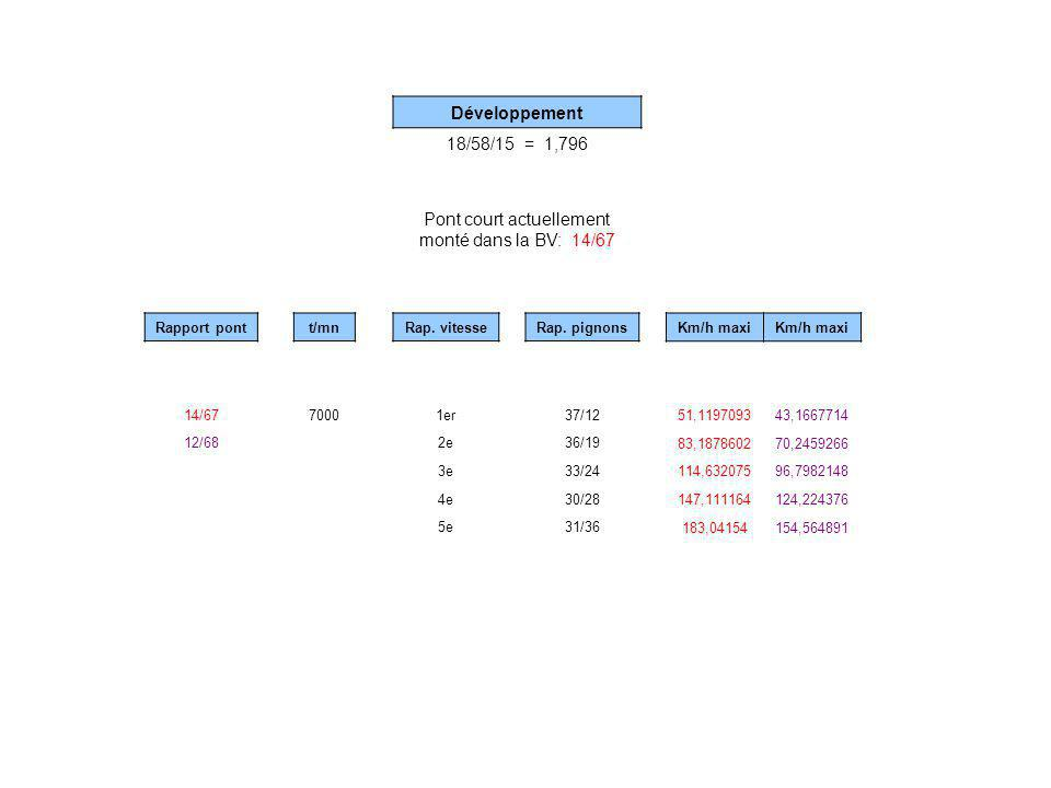 Km/h maxi 51,119709343,1667714 83,187860270,2459266 114,63207596,7982148 147,111164124,224376 183,04154154,564891 Rap. vitesse 1er 2e 3e 4e 5e Rapport