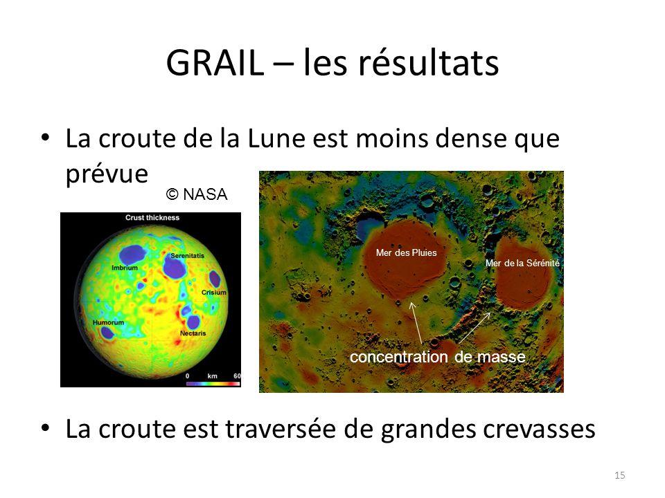 GRAIL – les résultats La croute de la Lune est moins dense que prévue La croute est traversée de grandes crevasses 15 © NASA concentration de masse Mer des Pluies Mer de la Sérénité