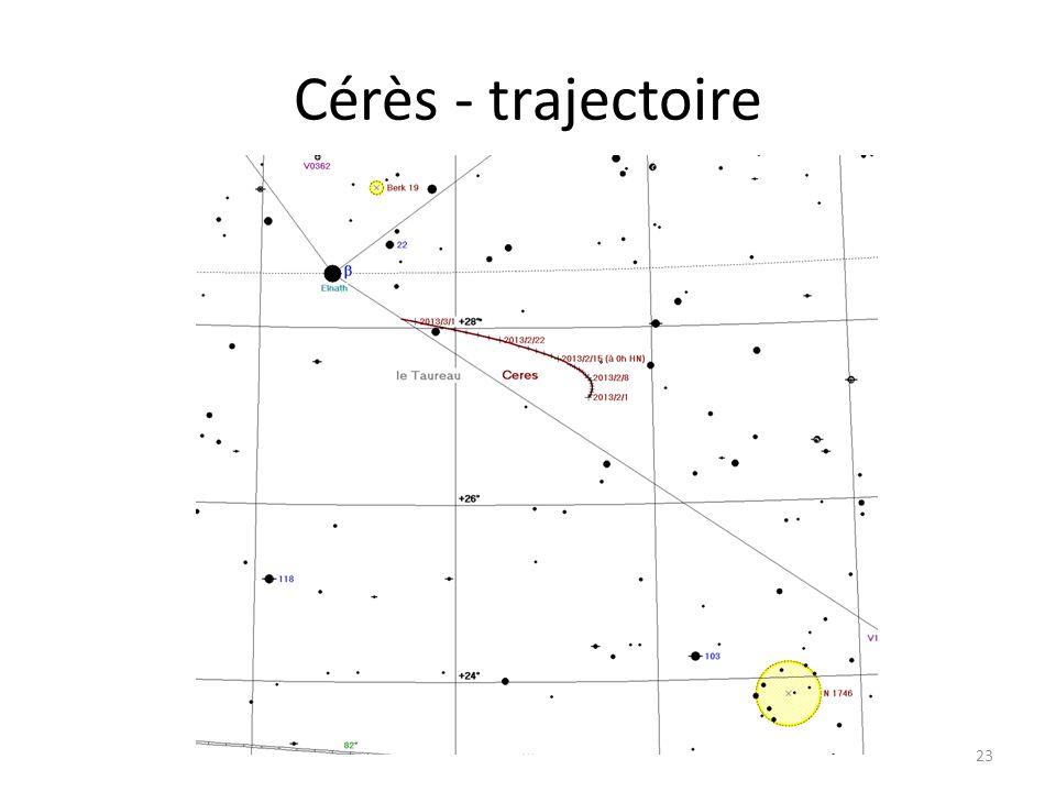 Cérès - trajectoire 23 Dzêta Tau M 1 Cérès