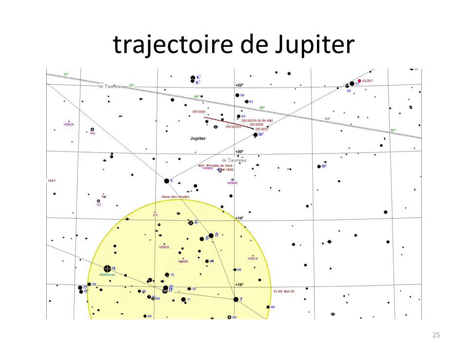 trajectoire de Jupiter 25