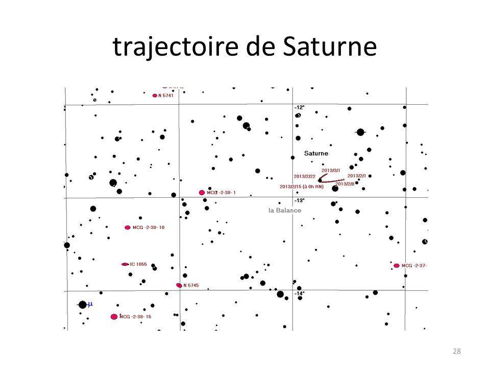trajectoire de Saturne 28
