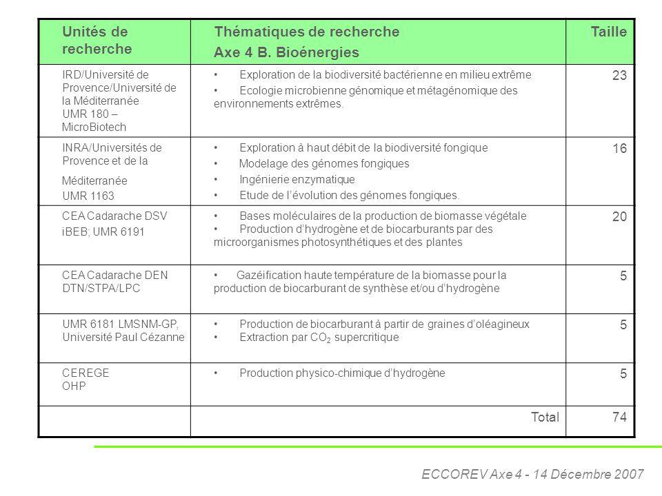 ECCOREV Axe 4 - 14 Décembre 2007 Unités de recherche Thématiques de recherche Axe 4 B. Bioénergies Taille IRD/Université de Provence/Université de la