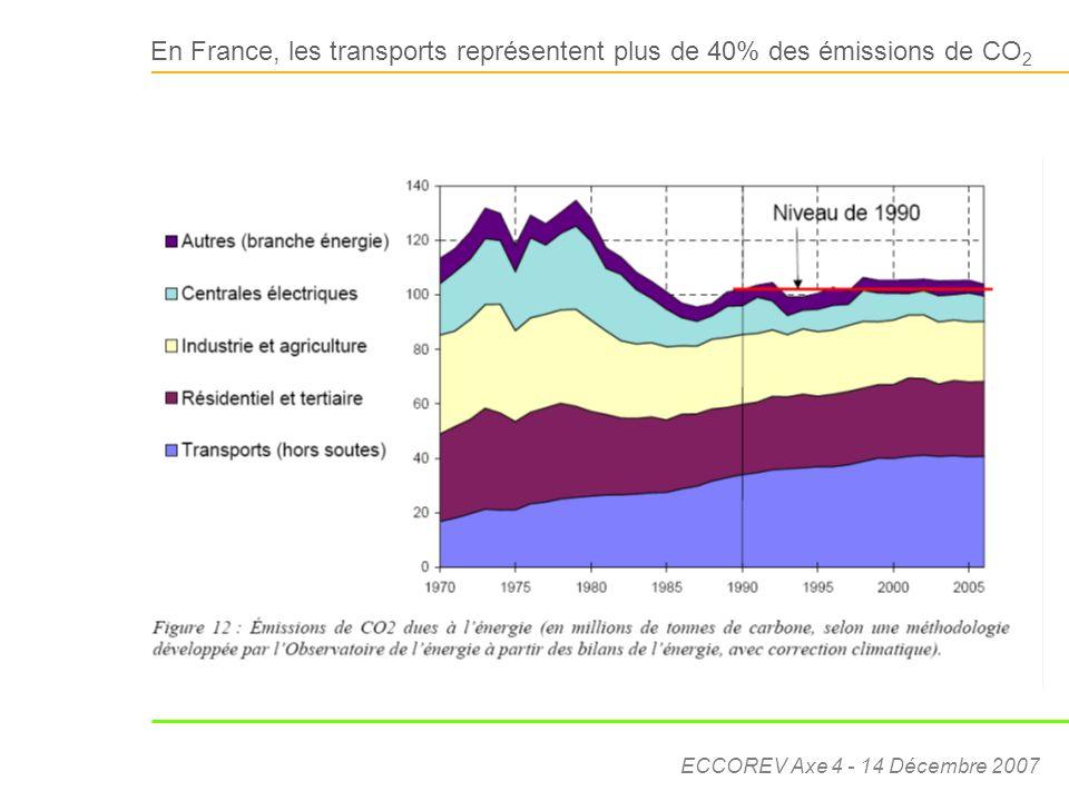 ECCOREV Axe 4 - 14 Décembre 2007 En France, les transports représentent plus de 40% des émissions de CO 2