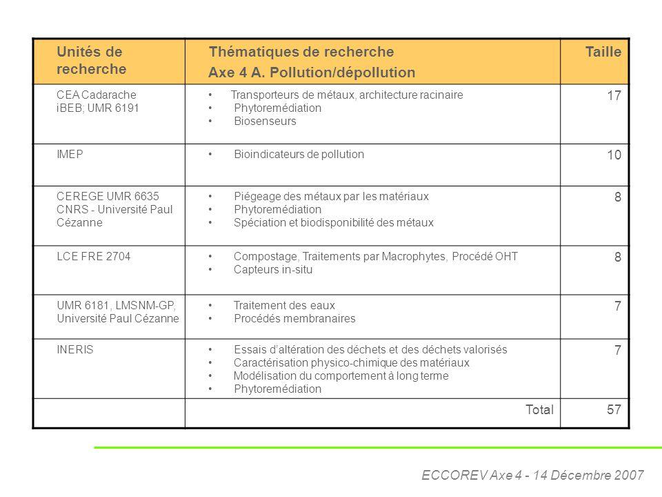 ECCOREV Axe 4 - 14 Décembre 2007 Unités de recherche Thématiques de recherche Axe 4 A. Pollution/dépollution Taille CEA Cadarache iBEB; UMR 6191 Trans
