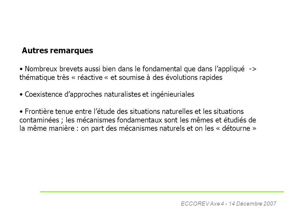 ECCOREV Axe 4 - 14 Décembre 2007 Autres remarques Nombreux brevets aussi bien dans le fondamental que dans l'appliqué -> thématique très « réactive «