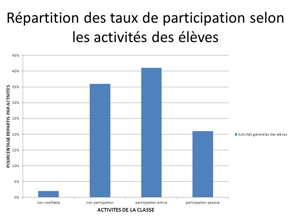 Répartition des taux de participation selon les activités des élèves