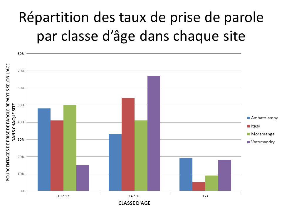 Répartition des taux de prise de parole par classe d'âge dans chaque site