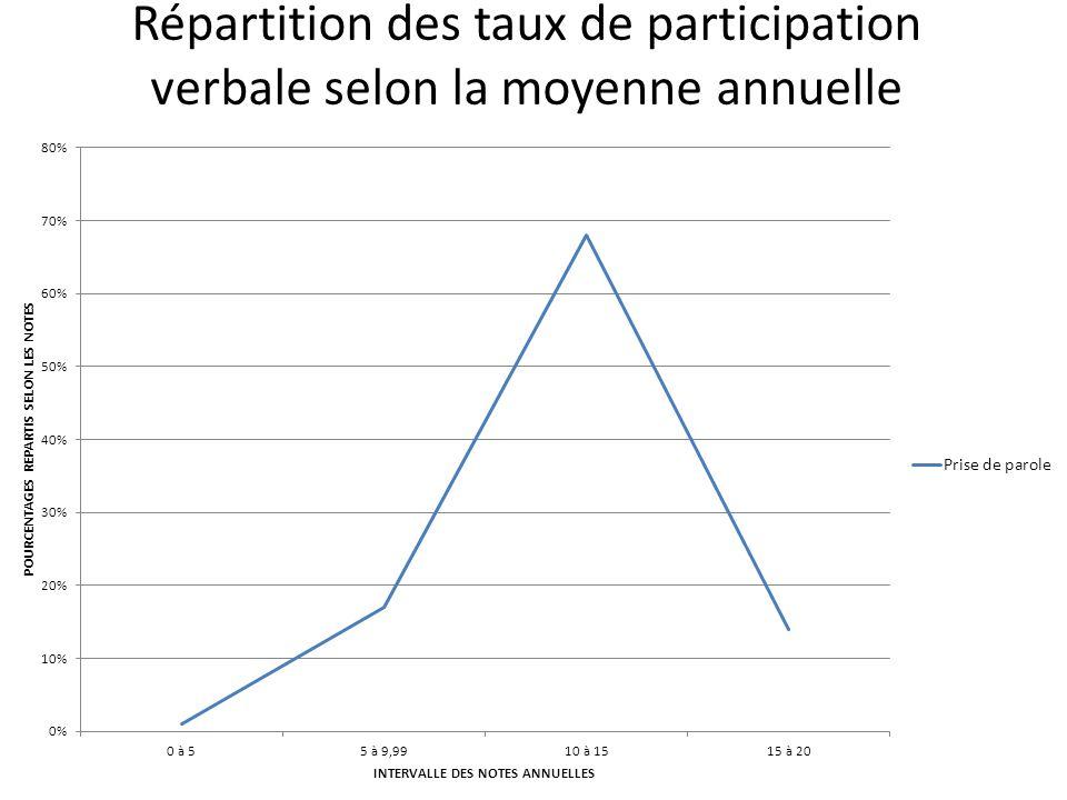 Répartition des taux de participation verbale selon la moyenne annuelle
